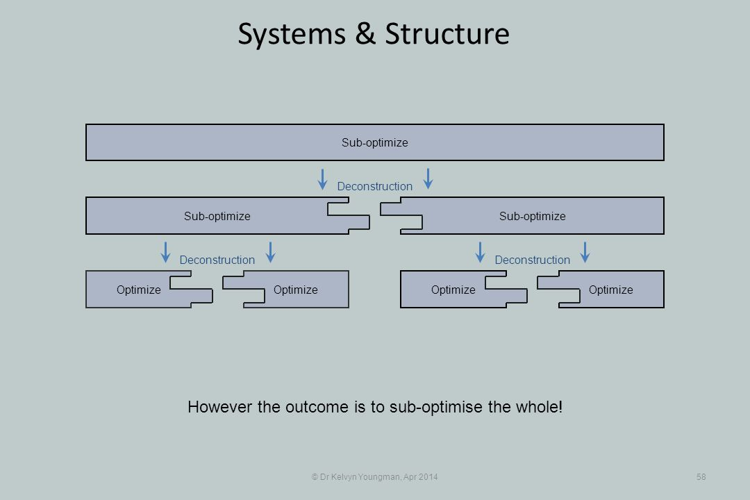 © Dr Kelvyn Youngman, Apr 201458 Systems & Structure Optimize Sub-optimize Optimize Sub-optimize However the outcome is to sub-optimise the whole.