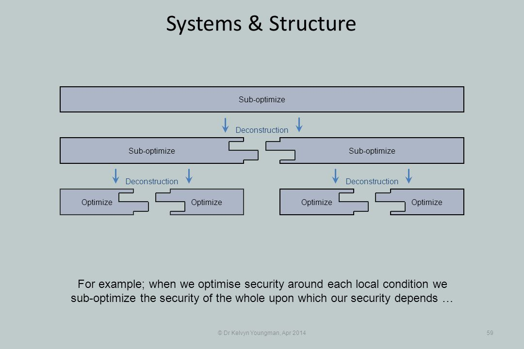 © Dr Kelvyn Youngman, Apr 201459 Systems & Structure Optimize Sub-optimize Optimize Sub-optimize For example; when we optimise security around each local condition we sub-optimize the security of the whole upon which our security depends … Deconstruction