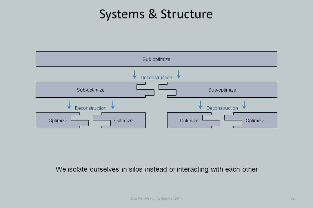 © Dr Kelvyn Youngman, Apr 201462 Systems & Structure Optimize Sub-optimize Optimize Sub-optimize We isolate ourselves in silos instead of interacting with each other Deconstruction
