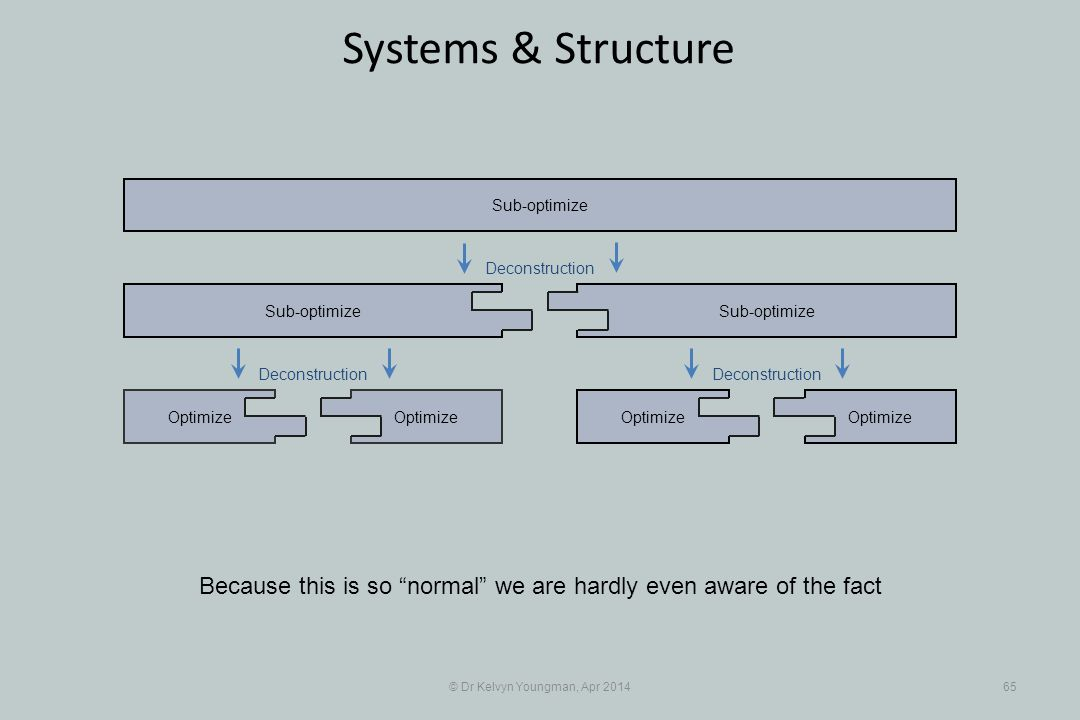 © Dr Kelvyn Youngman, Apr 201465 Systems & Structure Optimize Sub-optimize Optimize Sub-optimize Because this is so normal we are hardly even aware of the fact Deconstruction