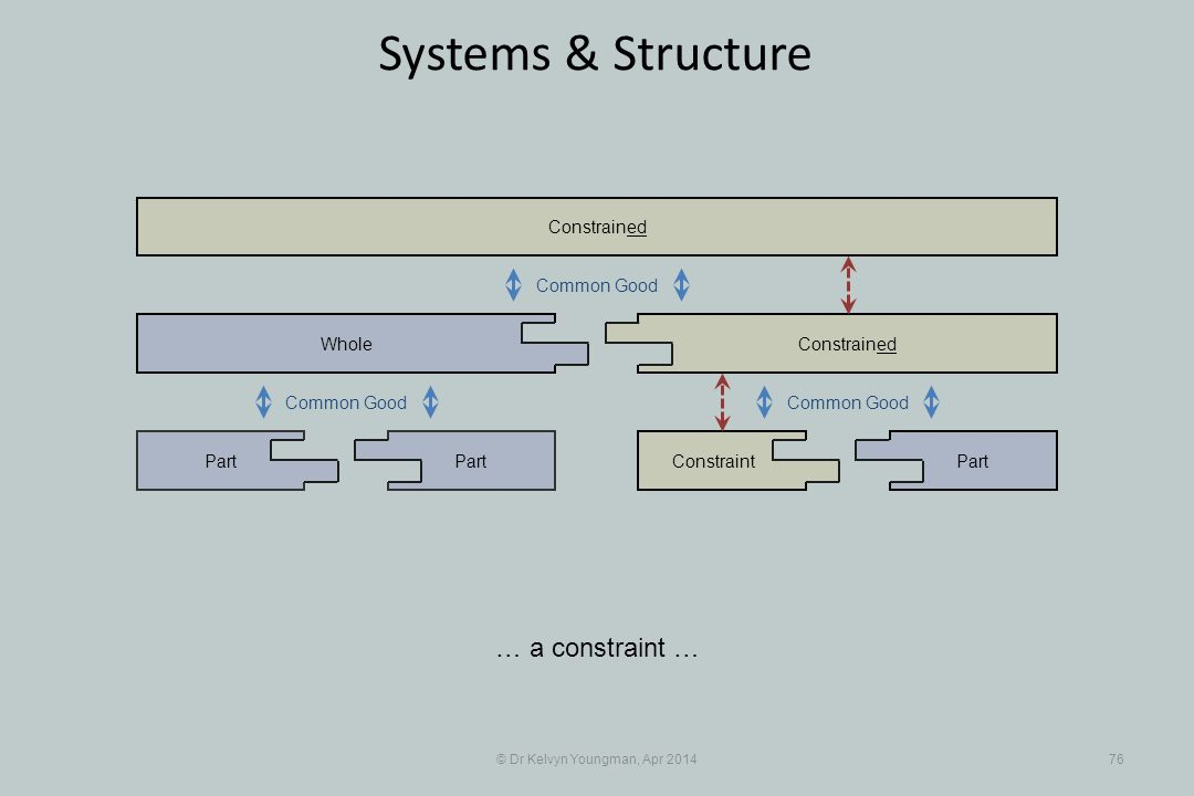 © Dr Kelvyn Youngman, Apr 201476 Systems & Structure … a constraint … Part Whole ConstraintPart Constrained Common Good