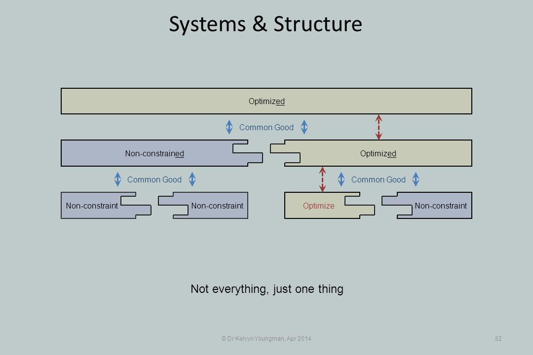 © Dr Kelvyn Youngman, Apr 201482 Systems & Structure Not everything, just one thing Non-constraint Non-constrained OptimizeNon-constraint Optimized Common Good