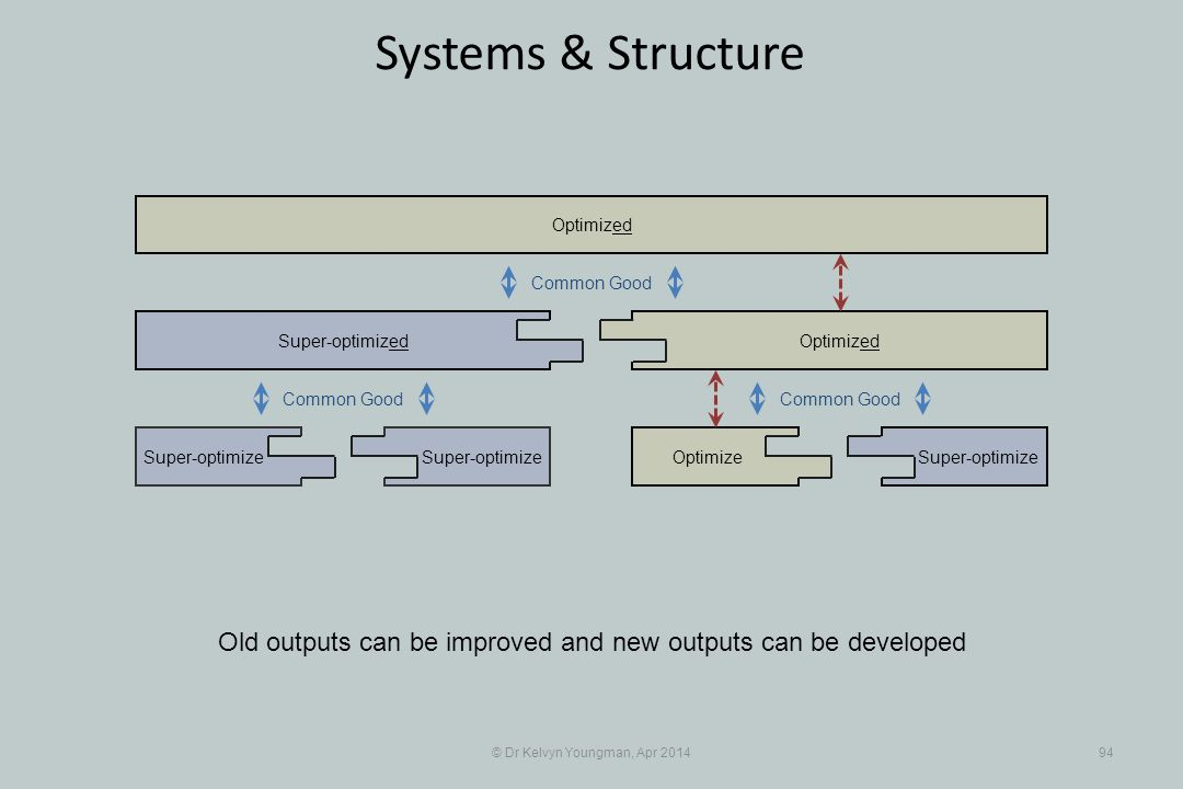 © Dr Kelvyn Youngman, Apr 201494 Systems & Structure Old outputs can be improved and new outputs can be developed Super-optimize Super-optimized OptimizeSuper-optimize Optimized Common Good
