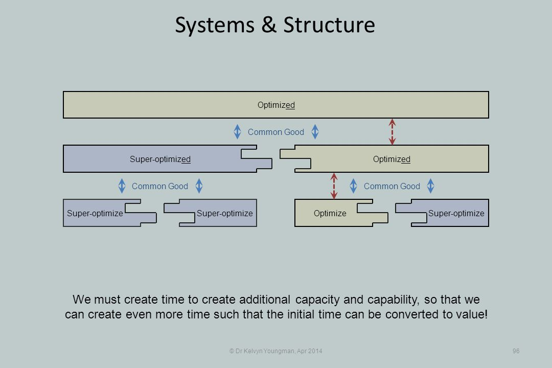 © Dr Kelvyn Youngman, Apr 201496 Systems & Structure We must create time to create additional capacity and capability, so that we can create even more time such that the initial time can be converted to value.