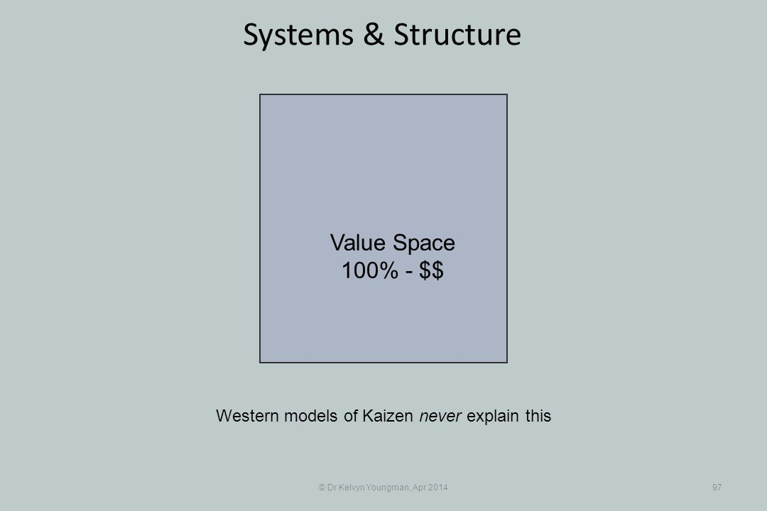© Dr Kelvyn Youngman, Apr 201497 Systems & Structure Western models of Kaizen never explain this Value Space 100% - $$