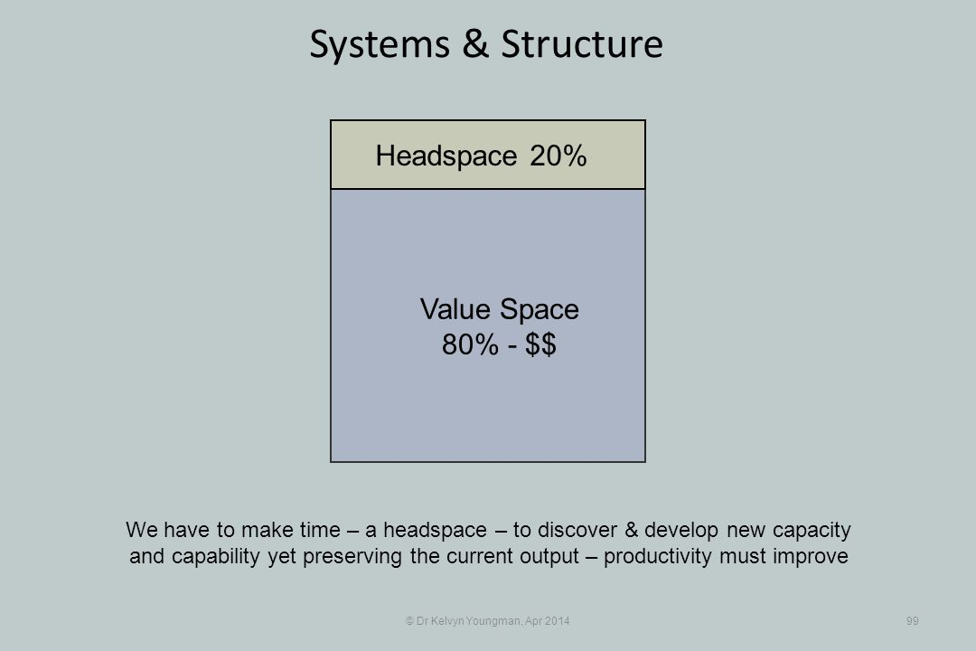 © Dr Kelvyn Youngman, Apr 201499 Systems & Structure We have to make time – a headspace – to discover & develop new capacity and capability yet preserving the current output – productivity must improve Value Space 80% - $$ Headspace 20%
