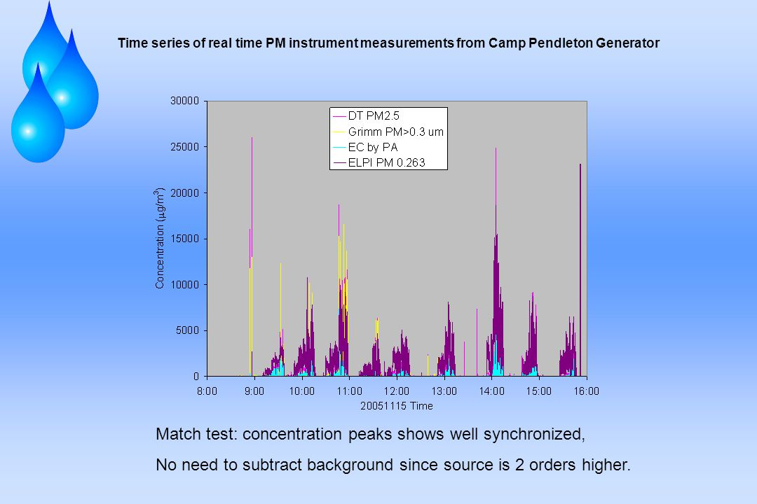 Time series of real time PM instrument measurements from Camp Pendleton Generator Match test: concentration peaks shows well synchronized, No need to subtract background since source is 2 orders higher.