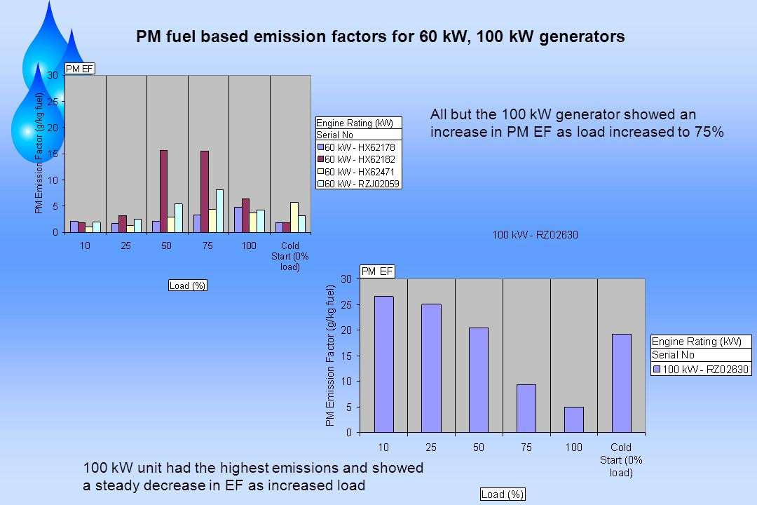 PM fuel based emission factors for 60 kW, 100 kW generators All but the 100 kW generator showed an increase in PM EF as load increased to 75% 100 kW unit had the highest emissions and showed a steady decrease in EF as increased load