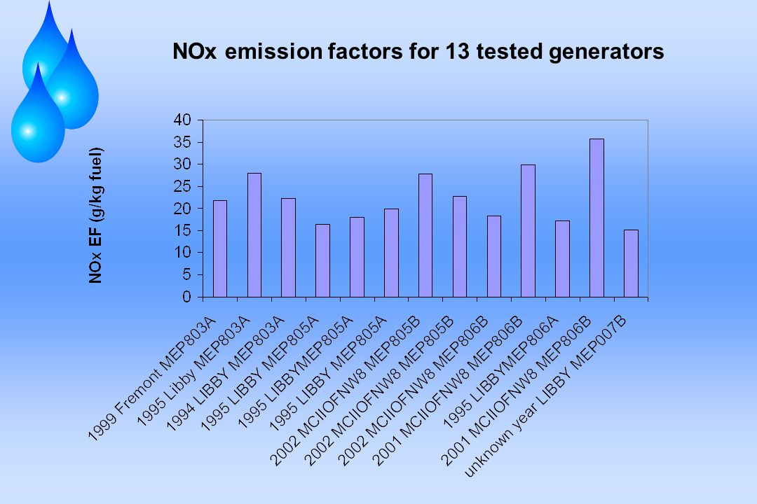 NOx emission factors for 13 tested generators