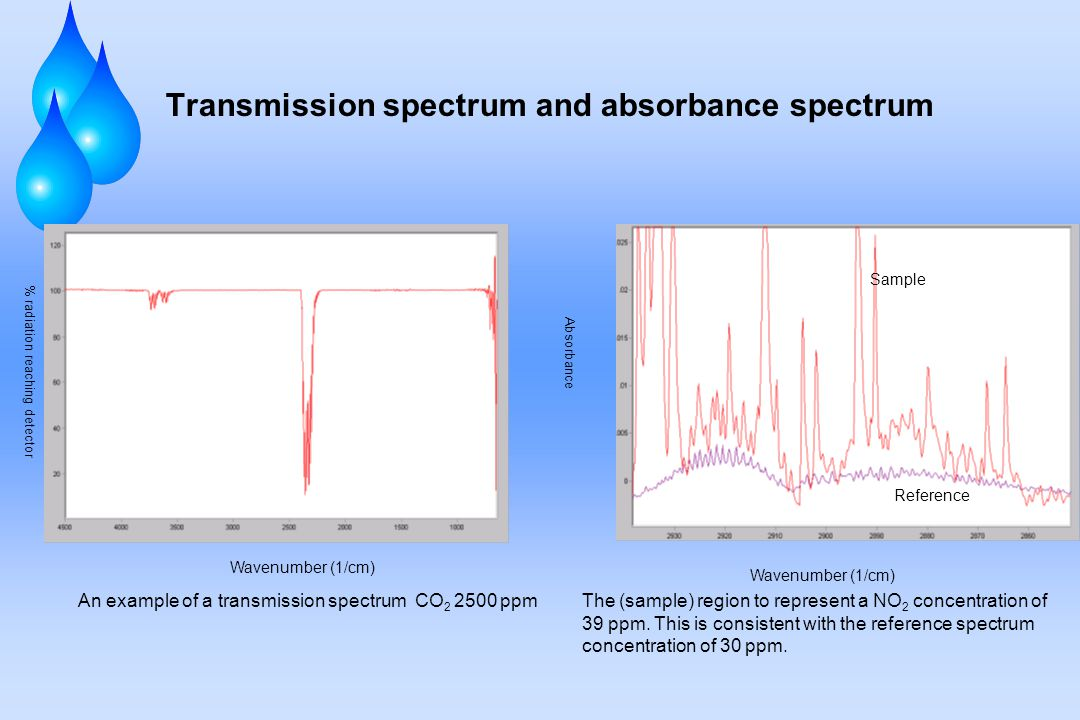 Transmission spectrum and absorbance spectrum The (sample) region to represent a NO 2 concentration of 39 ppm.
