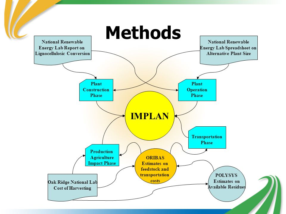 IMPLAN Plant Construction Phase Plant Operation Phase National Renewable Energy Lab Report on Lignocellulosic Conversion National Renewable Energy Lab Spreadsheet on Alternative Plant Size Oak Ridge National Lab Cost of Harvesting Production Agriculture Impact Phase Transportation Phase ORIBAS Estimates on feedstock and transportation costs POLYSYS Estimates on Available Residues Methods