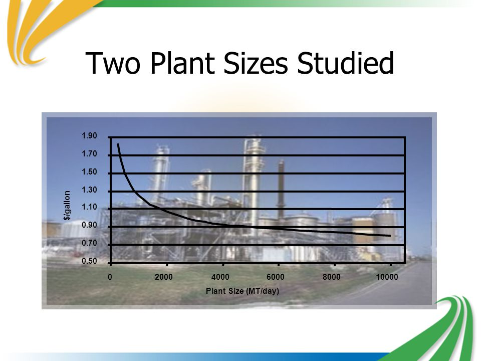 Two Plant Sizes Studied 0.50 0.70 0.90 1.10 1.30 1.50 1.70 1.90 0200040006000800010000 Plant Size (MT/day) $/gallon