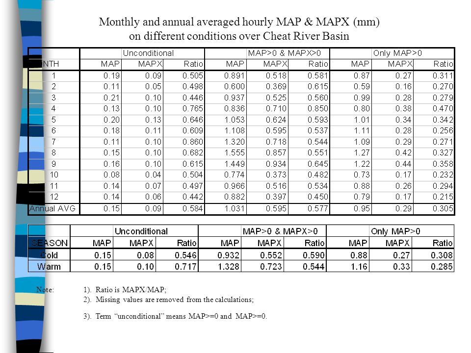 Monthly and annual averaged hourly MAP & MAPX (mm) on different conditions over Cheat River Basin Note:1).