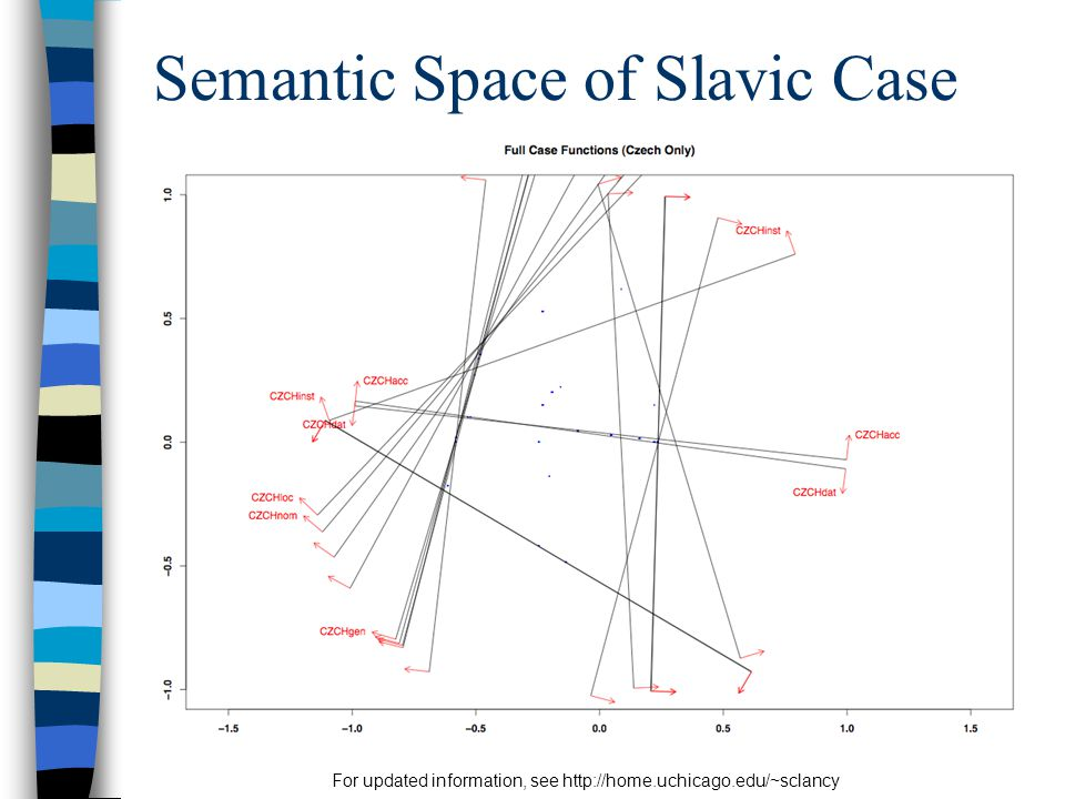 For updated information, see http://home.uchicago.edu/~sclancy Semantic Space of Slavic Case