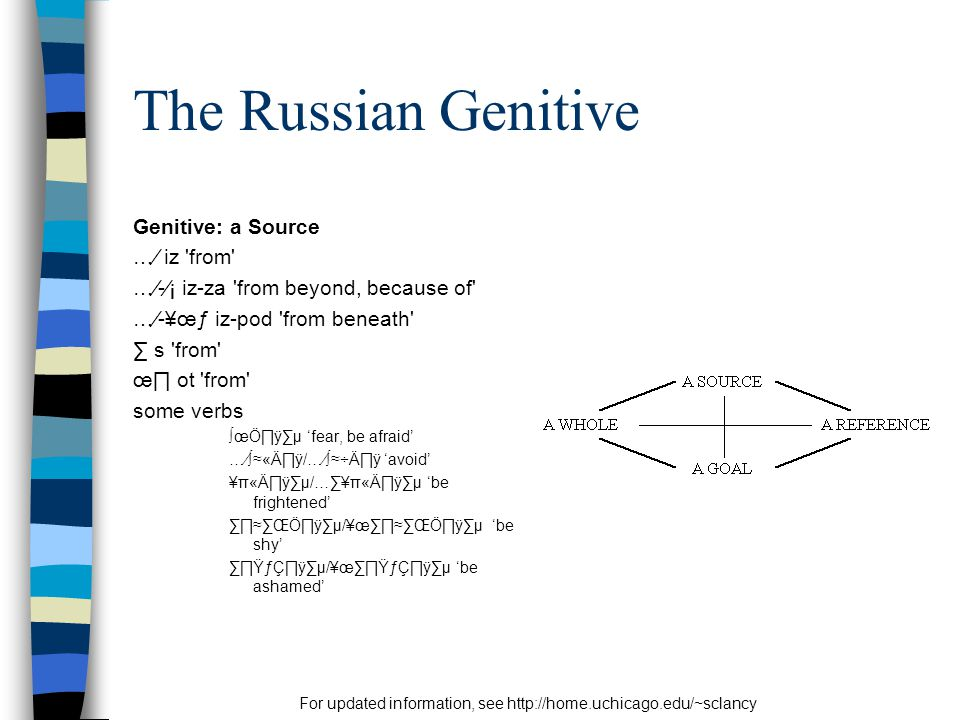 For updated information, see http://home.uchicago.edu/~sclancy The Russian Genitive Genitive: a Source …⁄ iz from …⁄-⁄¡ iz-za from beyond, because of …⁄-¥œƒ iz-pod from beneath ∑ s from œ∏ ot from some verbs ∫œÖ∏ÿ∑µ 'fear, be afraid' …⁄∫≈«Ä∏ÿ/…⁄∫≈÷Ä∏ÿ 'avoid' ¥π«Ä∏ÿ∑µ/…∑¥π«Ä∏ÿ∑µ 'be frightened' ∑∏≈∑ŒÖ∏ÿ∑µ/¥œ∑∏≈∑ŒÖ∏ÿ∑µ 'be shy' ∑∏ŸƒÇ∏ÿ∑µ/¥œ∑∏ŸƒÇ∏ÿ∑µ 'be ashamed'