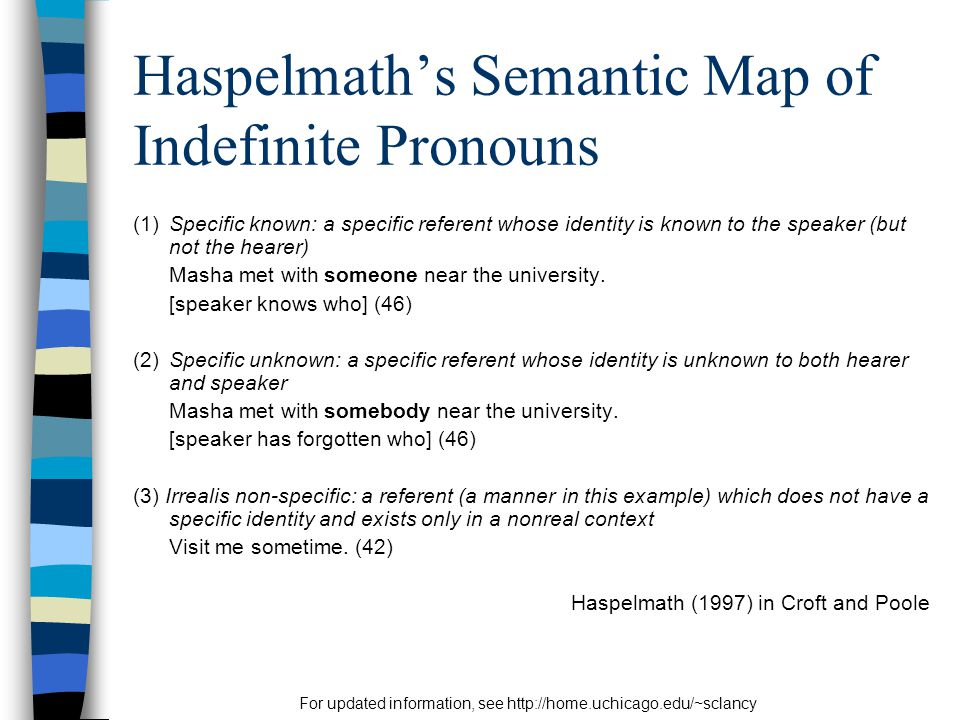 For updated information, see http://home.uchicago.edu/~sclancy Haspelmath's Semantic Map of Indefinite Pronouns (1)Specific known: a specific referent whose identity is known to the speaker (but not the hearer) Masha met with someone near the university.