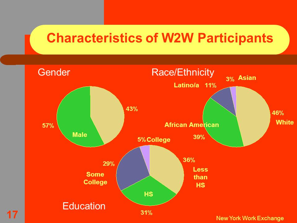 New York Work Exchange 17 Characteristics of W2W Participants Gender Male Race/Ethnicity African American Asian Latino/a White Education HS Less than HS Some College College