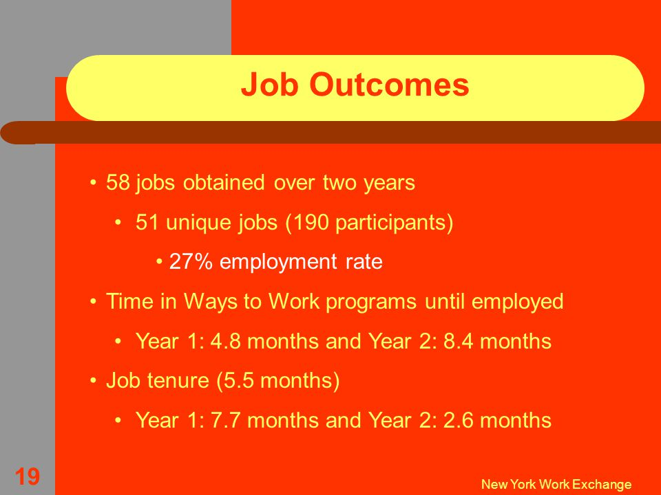 New York Work Exchange 19 Job Outcomes 58 jobs obtained over two years 51 unique jobs (190 participants) 27% employment rate Time in Ways to Work programs until employed Year 1: 4.8 months and Year 2: 8.4 months Job tenure (5.5 months) Year 1: 7.7 months and Year 2: 2.6 months
