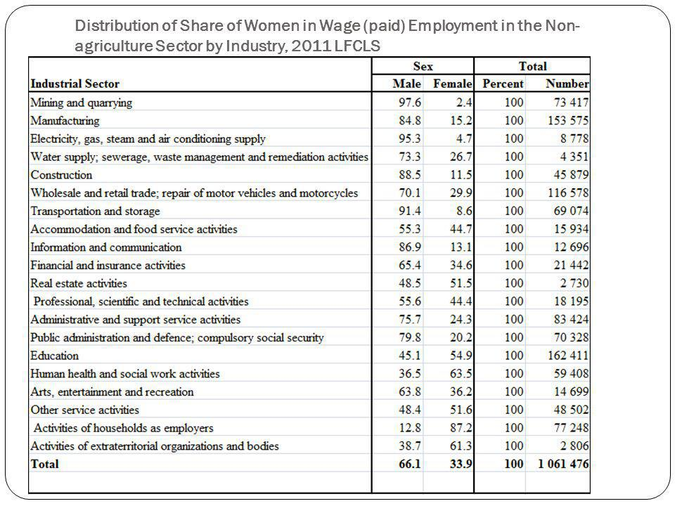 Distribution of Share of Women in Wage (paid) Employment in the Non- agriculture Sector by Industry, 2011 LFCLS