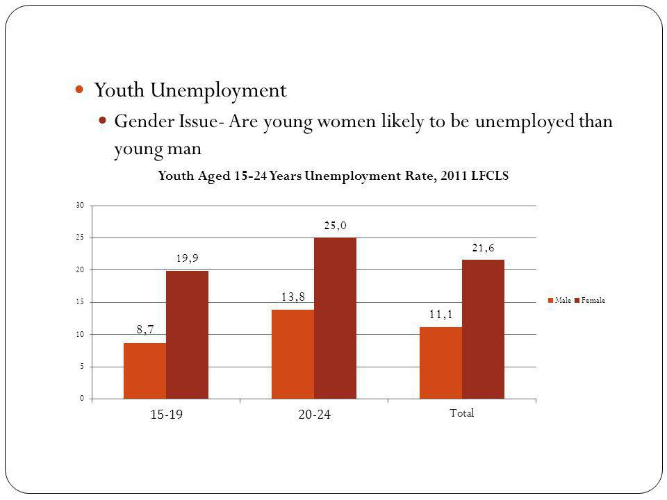 Youth Unemployment Gender Issue- Are young women likely to be unemployed than young man