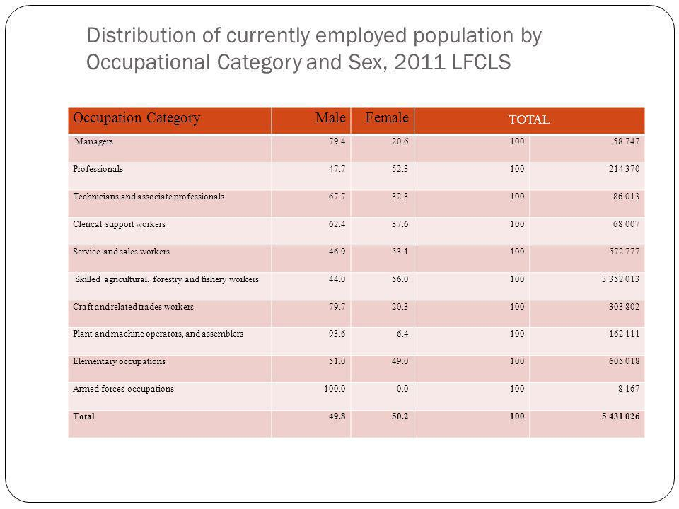 Distribution of currently employed population by Occupational Category and Sex, 2011 LFCLS Occupation CategoryMaleFemale TOTAL Managers79.420.610058 747 Professionals47.752.3100214 370 Technicians and associate professionals67.732.310086 013 Clerical support workers62.437.610068 007 Service and sales workers46.953.1100572 777 Skilled agricultural, forestry and fishery workers44.056.01003 352 013 Craft and related trades workers79.720.3100303 802 Plant and machine operators, and assemblers93.66.4100162 111 Elementary occupations51.049.0100605 018 Armed forces occupations100.00.01008 167 Total49.850.21005 431 026