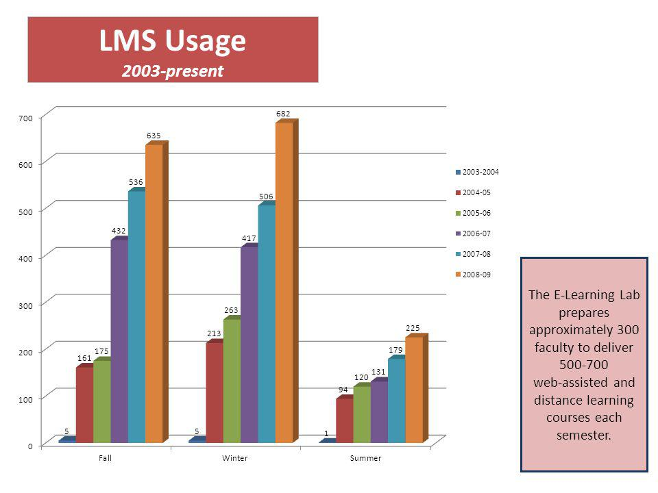 LMS Usage 2003-present The E‐Learning Lab prepares approximately 300 faculty to deliver 500-700 web‐assisted and distance learning courses each semester.