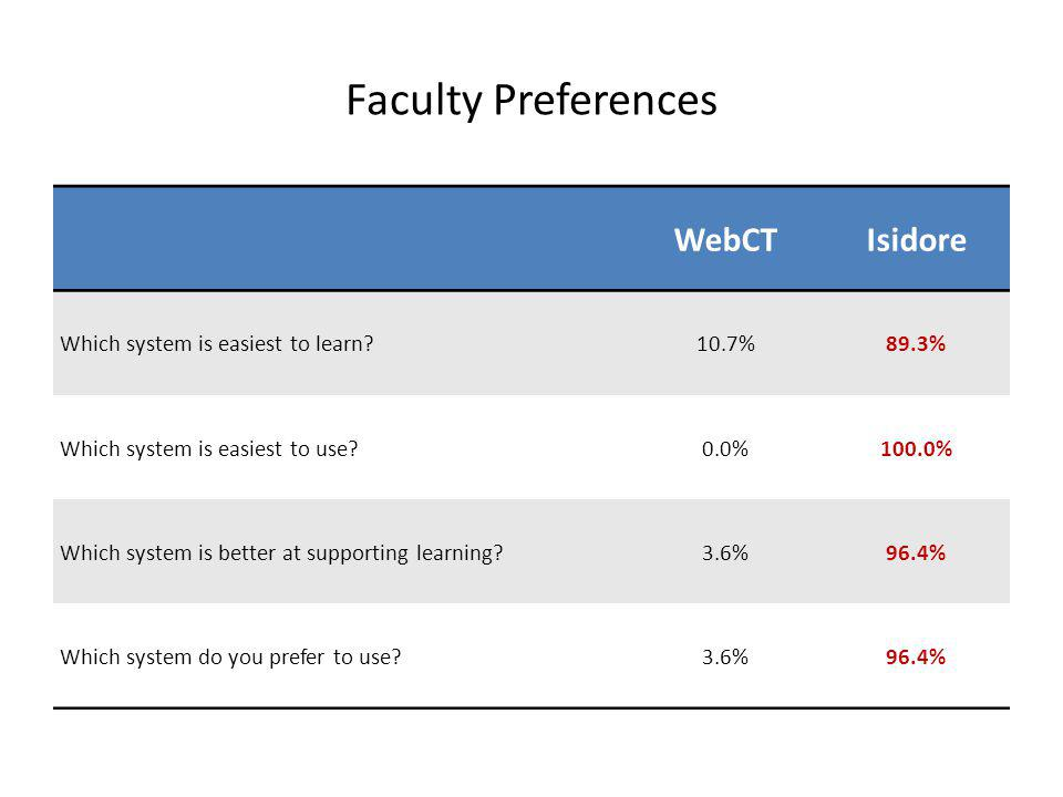Faculty Preferences WebCTIsidore Which system is easiest to learn 10.7%89.3% Which system is easiest to use 0.0%100.0% Which system is better at supporting learning 3.6%96.4% Which system do you prefer to use 3.6%96.4%