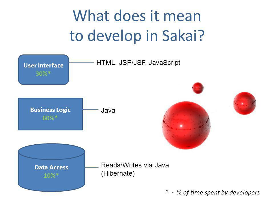 What does it mean to develop in Sakai.