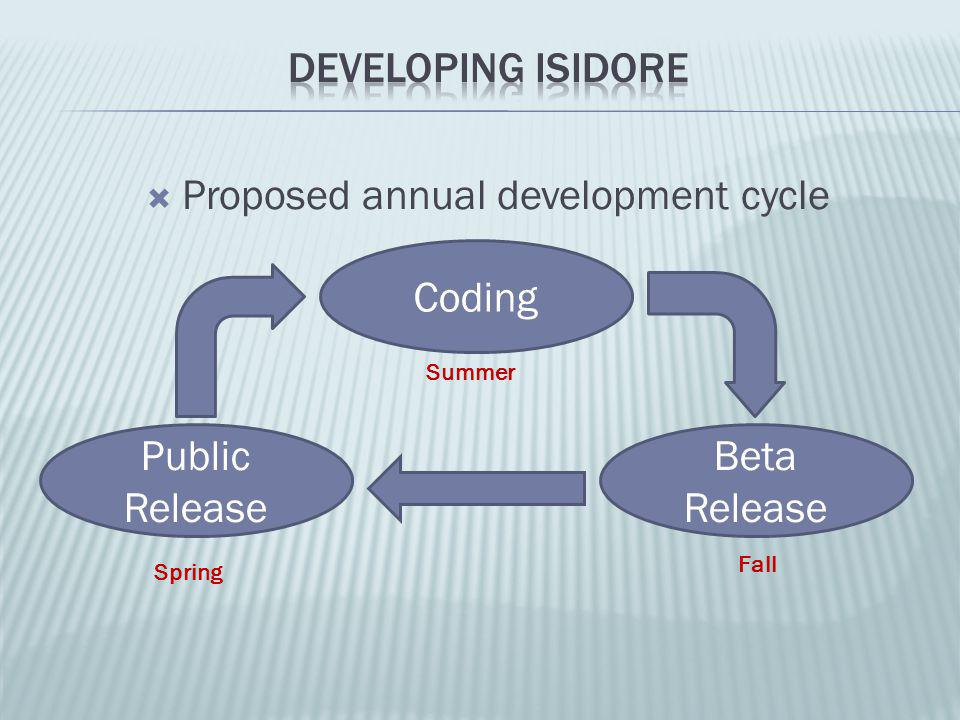  Proposed annual development cycle Coding Beta Release Public Release Summer Fall Spring