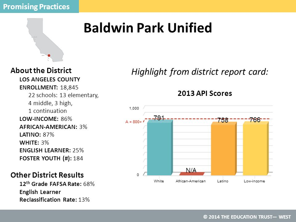 © 2014 THE EDUCATION TRUST— WEST Baldwin Park Unified Promising Practices 2013 API Scores Highlight from district report card: About the District LOS ANGELES COUNTY ENROLLMENT: 18,845 22 schools: 13 elementary, 4 middle, 3 high, 1 continuation LOW-INCOME: 86% AFRICAN-AMERICAN: 3% LATINO: 87% WHITE: 3% ENGLISH LEARNER: 25% FOSTER YOUTH (#): 184 Other District Results 12 th Grade FAFSA Rate: 68% English Learner Reclassification Rate: 13%