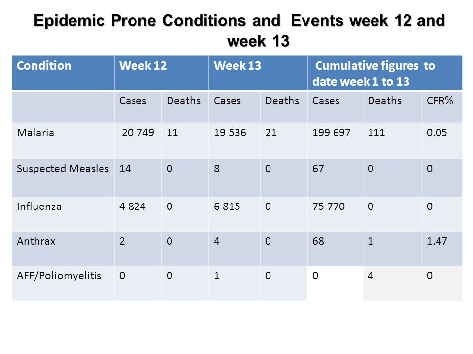 Epidemic Prone Conditions and Events week 12 and week 13 Epidemic Prone Conditions and Events week 12 and week 13 ConditionWeek 12Week 13 Cumulative figures to date week 1 to 13 CasesDeathsCasesDeathsCasesDeathsCFR% Malaria 20 7491119 53621199 6971110.05 Suspected Measles140806700 Influenza4 82406 815075 77000 Anthrax20406811.47 AFP/Poliomyelitis0010040
