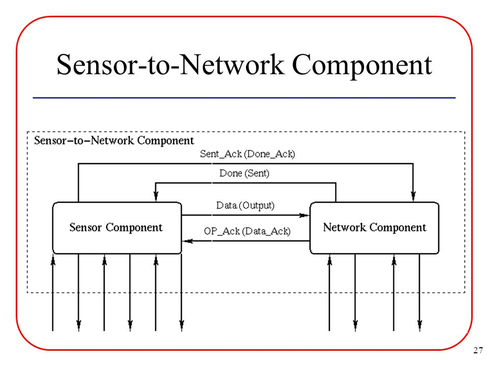 27 Sensor-to-Network Component