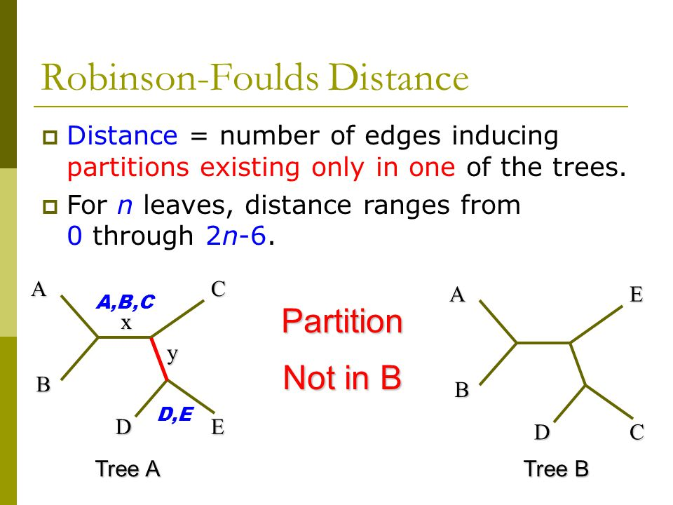  Distance = number of edges inducing partitions existing only in one of the trees.