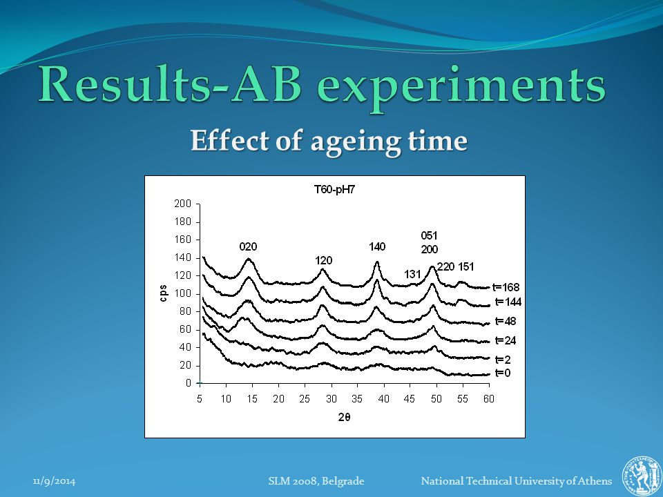 11/9/2014 SLM 2008, Belgrade National Technical University of Athens Effect of ageing time