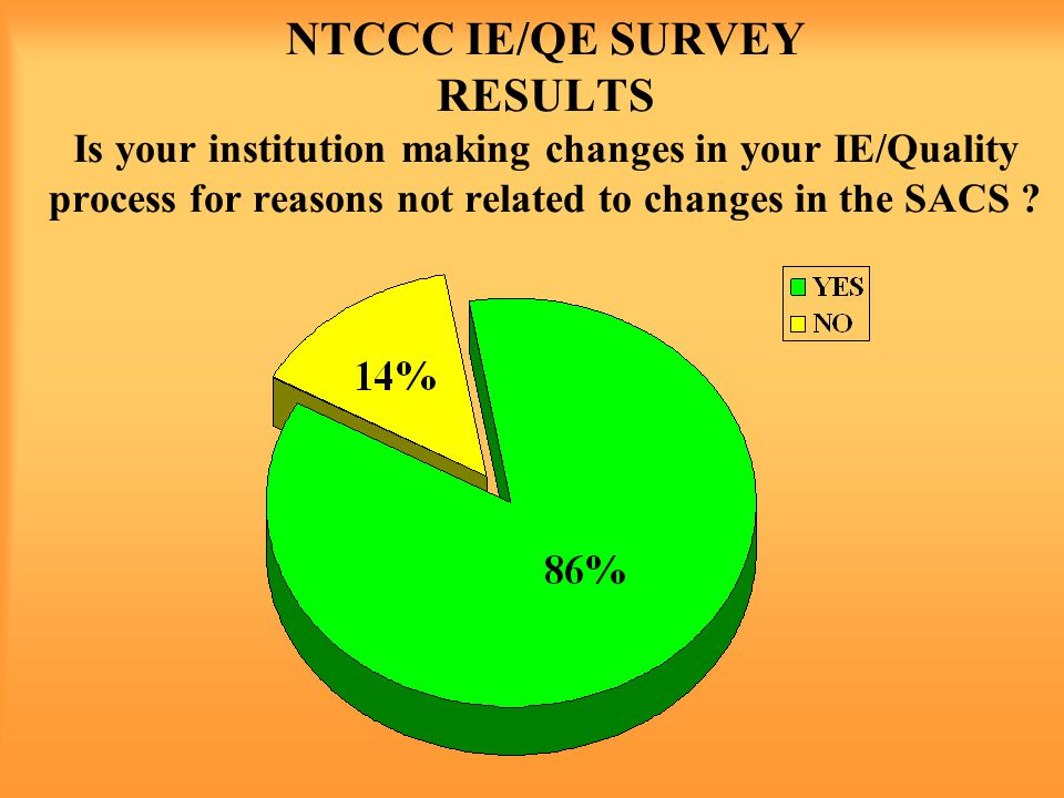 NTCCC IE/QE SURVEY RESULTS Is your institution making changes in your IE/Quality process for reasons not related to changes in the SACS
