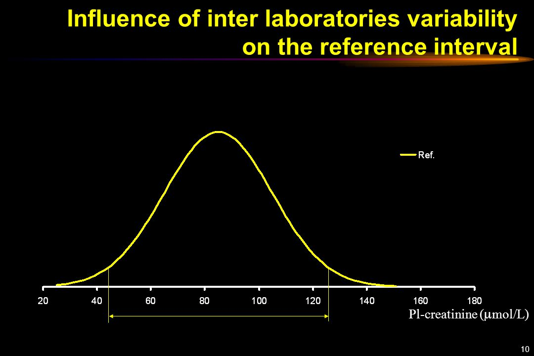 10 Influence of inter laboratories variability on the reference interval Pl-creatinine (  mol/L)