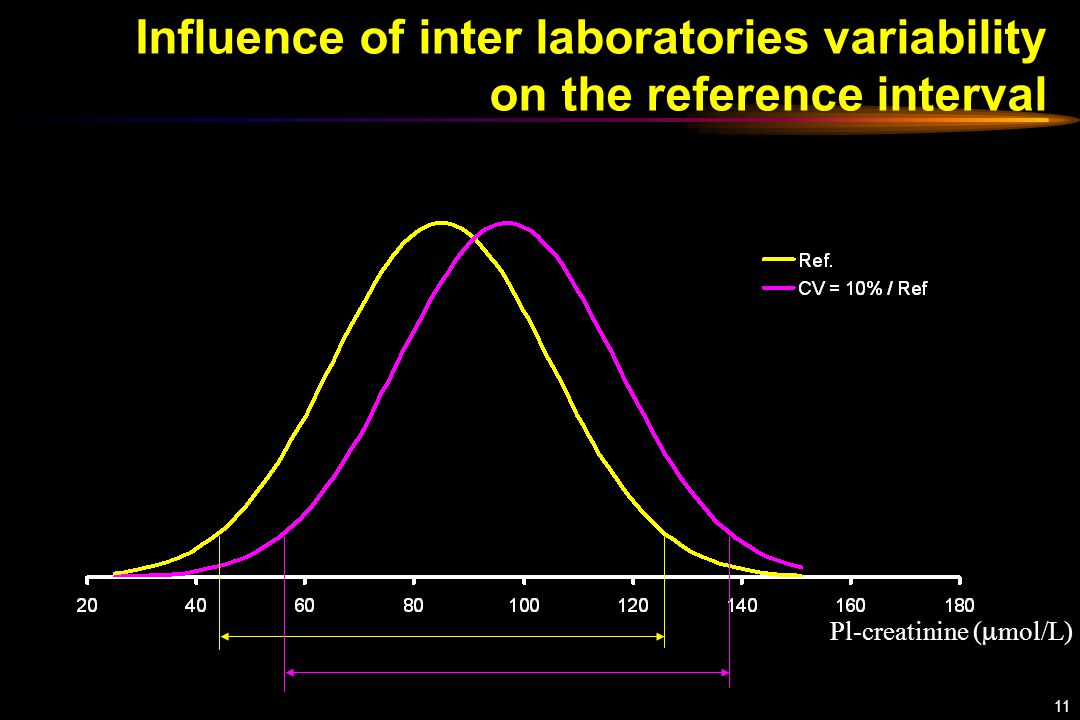 11 Influence of inter laboratories variability on the reference interval Pl-creatinine (  mol/L)