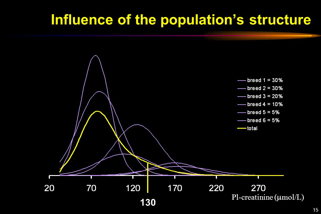 15 Influence of the population's structure 130 Pl-creatinine (  mol/L)
