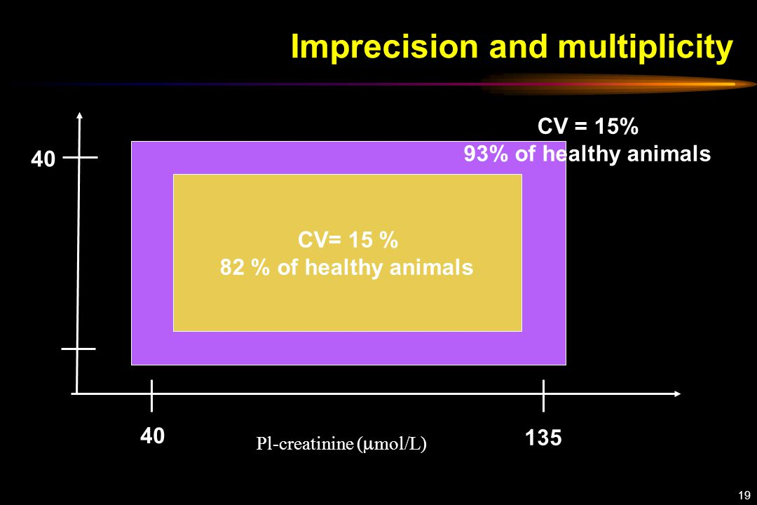 19 Imprecision and multiplicity Pl-creatinine (  mol/L) 40 135 40 CV= 15 % 82 % of healthy animals CV = 15% 93% of healthy animals