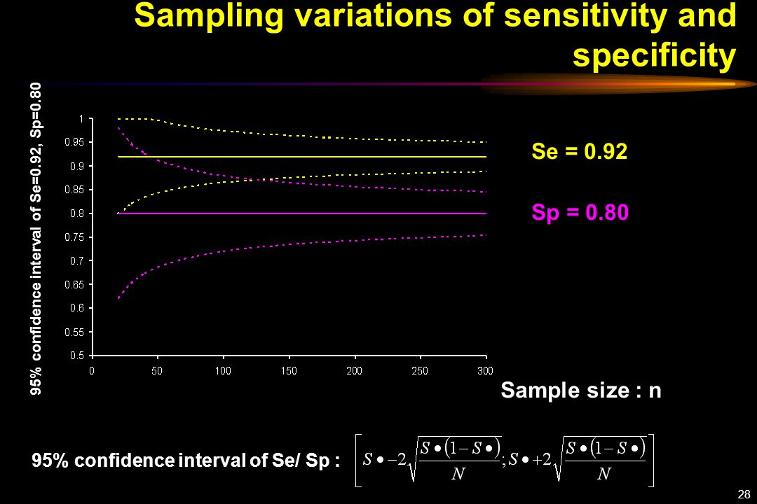 28 Sampling variations of sensitivity and specificity Sample size : n 95% confidence interval of Se=0.92, Sp=0.80 Se = 0.92 Sp = 0.80 95% confidence interval of Se/ Sp :