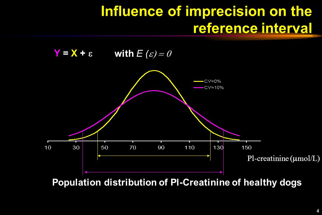 4 Influence of imprecision on the reference interval Pl-creatinine (  mol/L) Population distribution of Pl-Creatinine of healthy dogs Y = X +  with E ( 