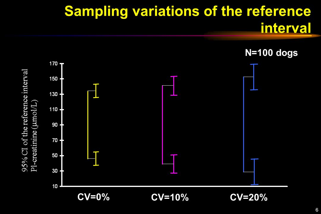6 Sampling variations of the reference interval 95% CI of the reference interval Pl-creatinine (  mol/L) N=100 dogs CV=0% CV=10%CV=20%