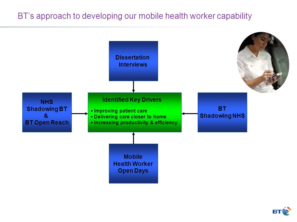 BT's approach to developing our mobile health worker capability Dissertation Interviews Mobile Health Worker Open Days NHS Shadowing BT & BT Open Reach  Improving patient care  Delivering care closer to home  Increasing productivity & efficiency Identified Key Drivers BT Shadowing NHS