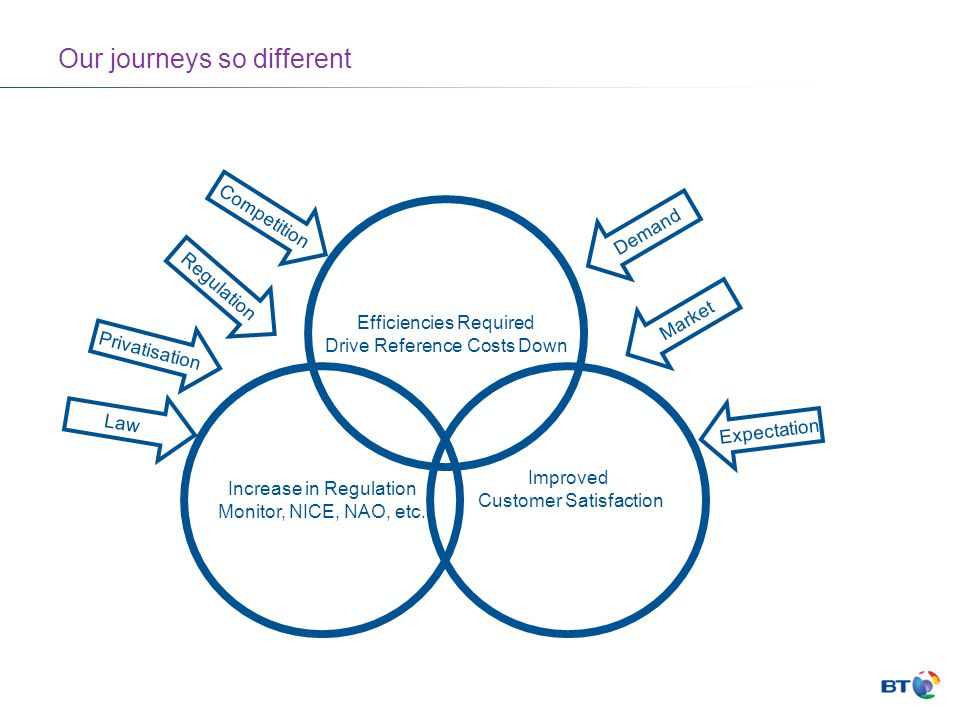 Our journeys so different Efficiencies Required Drive Reference Costs Down Improved Customer Satisfaction Increase in Regulation Monitor, NICE, NAO, etc.