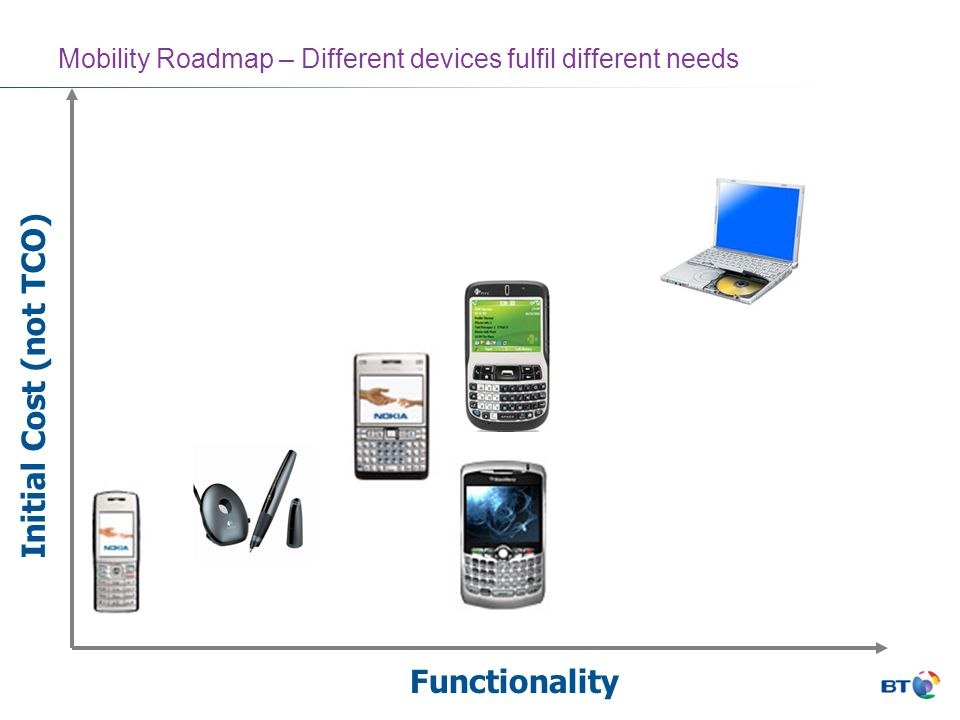 Mobility Roadmap – Different devices fulfil different needs Functionality Initial Cost (not TCO)