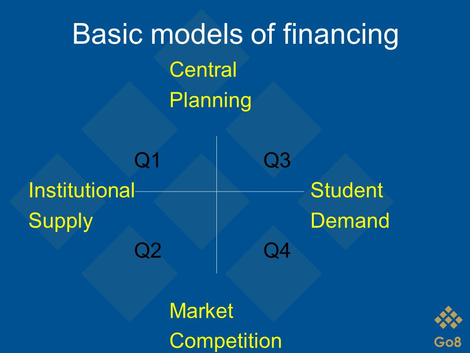 Basic models of financing Central Planning Q1Q3 InstitutionalStudent SupplyDemand Q2Q4 Market Competition
