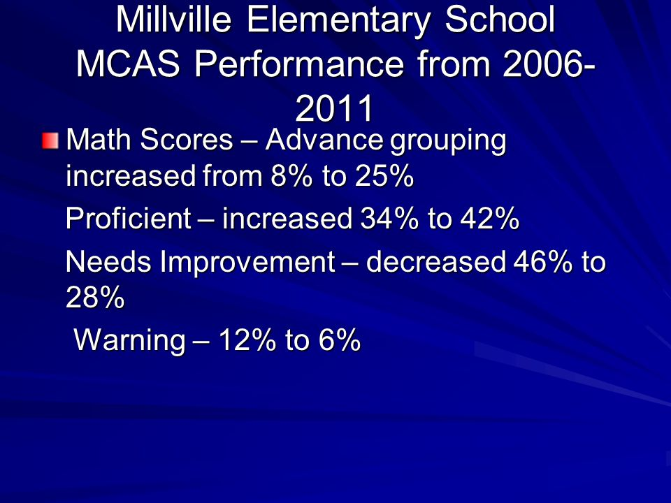 Millville Elementary School MCAS Performance from 2006- 2011 Math Scores – Advance grouping increased from 8% to 25% Proficient – increased 34% to 42% Proficient – increased 34% to 42% Needs Improvement – decreased 46% to 28% Needs Improvement – decreased 46% to 28% Warning – 12% to 6% Warning – 12% to 6%
