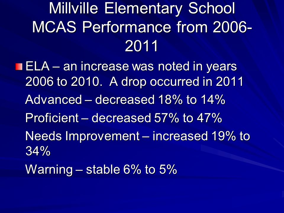 Millville Elementary School MCAS Performance from 2006- 2011 ELA – an increase was noted in years 2006 to 2010.