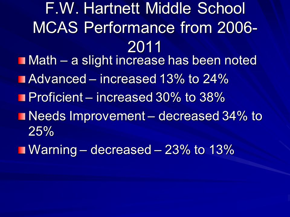 Math – a slight increase has been noted Advanced – increased 13% to 24% Proficient – increased 30% to 38% Needs Improvement – decreased 34% to 25% Warning – decreased – 23% to 13% F.W.