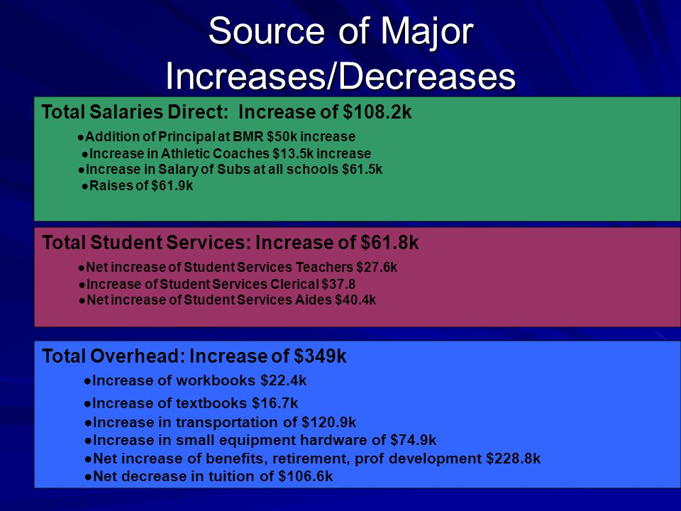 Source of Major Increases/Decreases by Category Total Salaries Direct: Increase of $108.2k ●Addition of Principal at BMR $50k increase ●Increase in Athletic Coaches $13.5k increase ●Increase in Salary of Subs at all schools $61.5k ●Raises of $61.9k Total Student Services: Increase of $61.8k ●Net increase of Student Services Teachers $27.6k ●Increase of Student Services Clerical $37.8 ●Net increase of Student Services Aides $40.4k Total Overhead: Increase of $349k ●Increase of workbooks $22.4k ●Increase of textbooks $16.7k ●Increase in transportation of $120.9k ●Increase in small equipment hardware of $74.9k ●Net increase of benefits, retirement, prof development $228.8k ●Net decrease in tuition of $106.6k